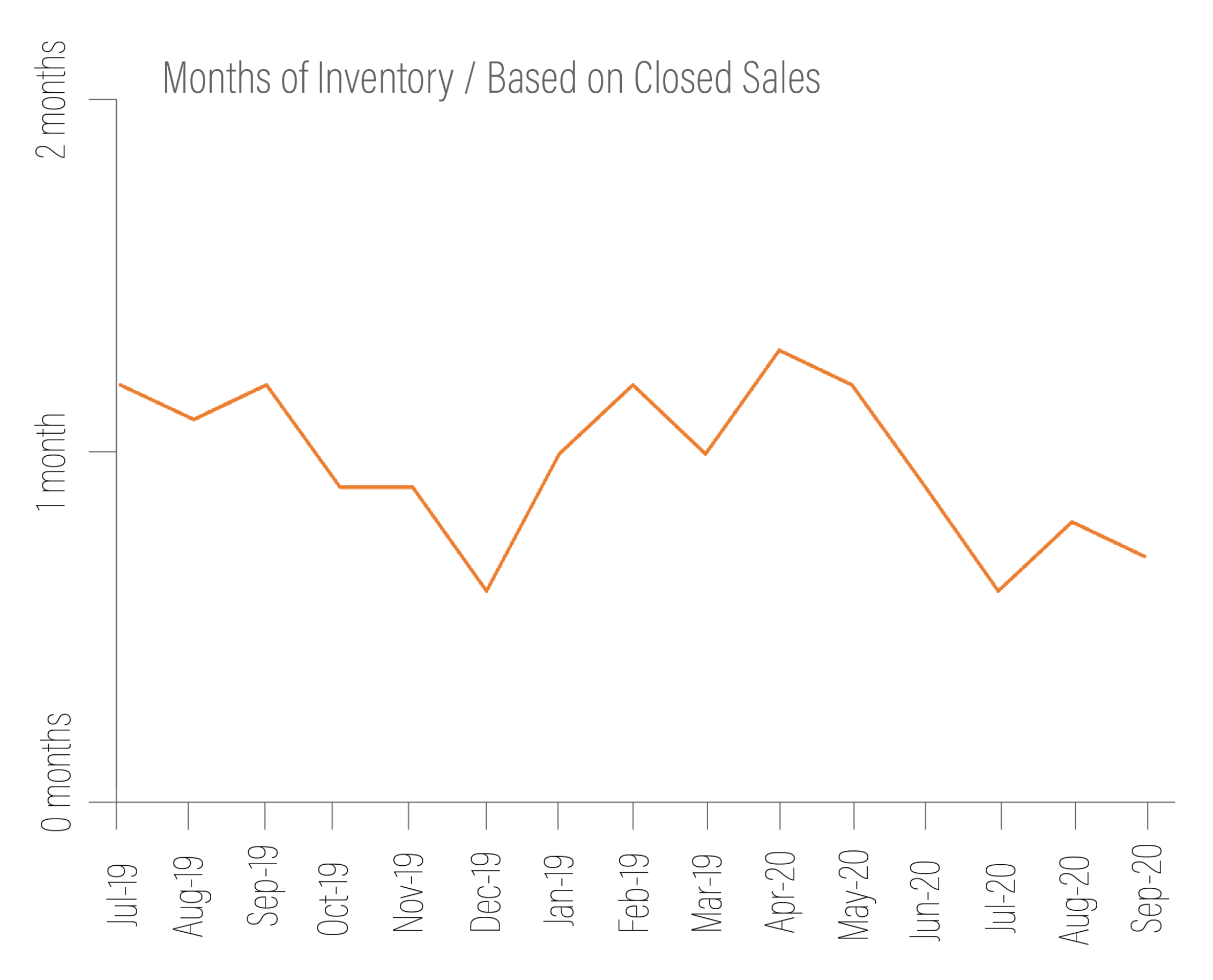 south kitsap months inventory graph q3