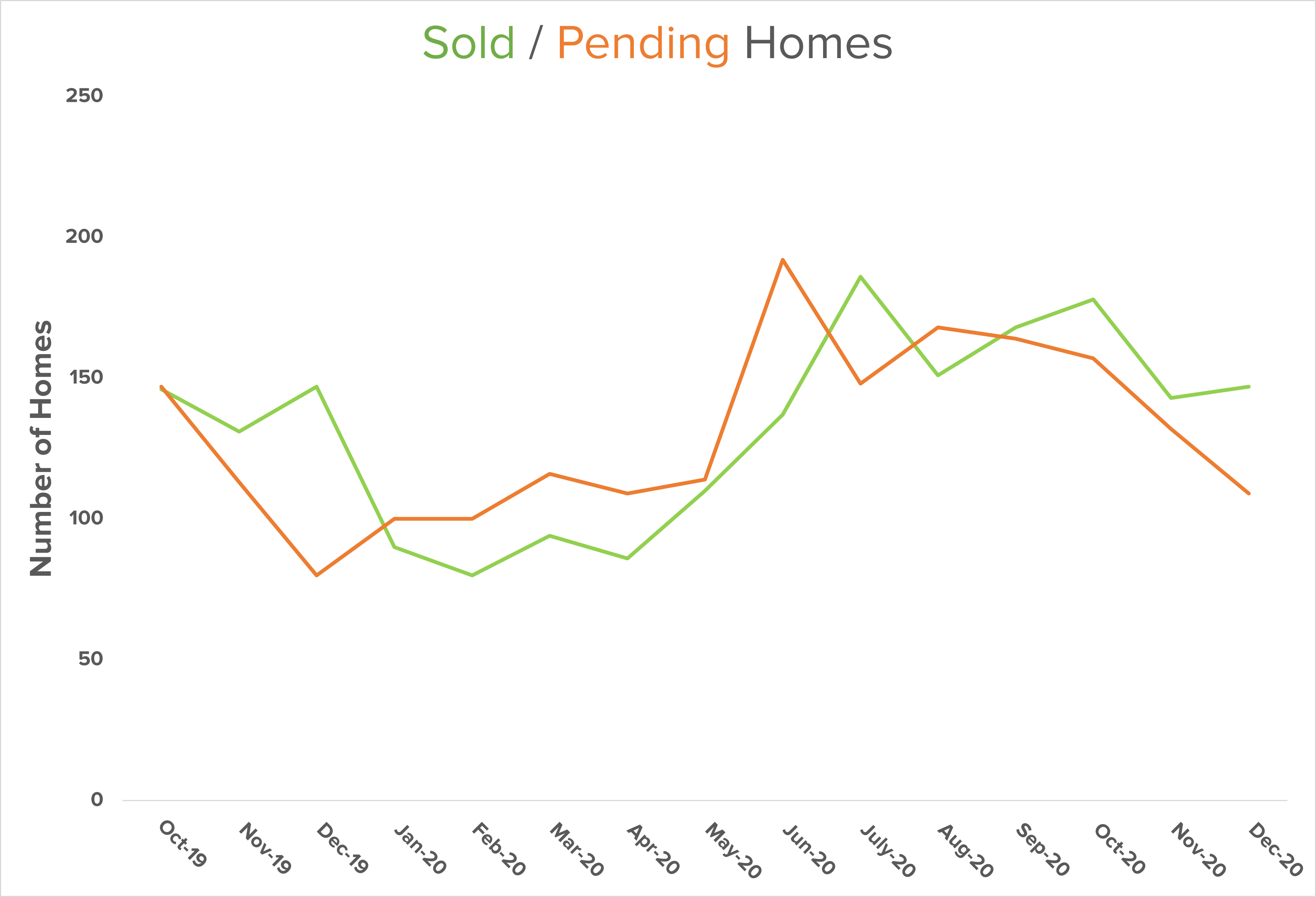 Sold Homes Graph Central Kitsap