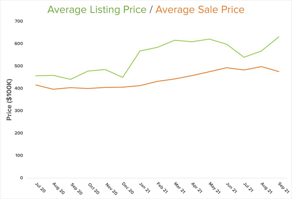 listing-sale-price-graph-central-kitsap