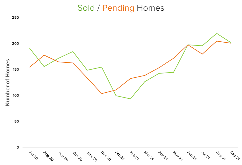 central-kitsap-sold-pending-graph